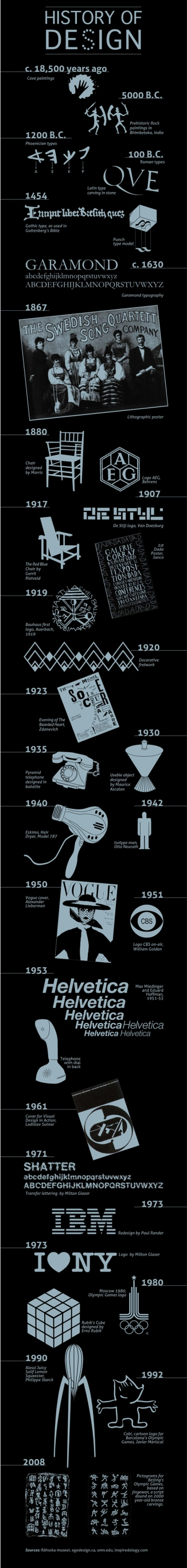 Fonte: http://www.businessinsider.com/the-history-of-design-2011-3