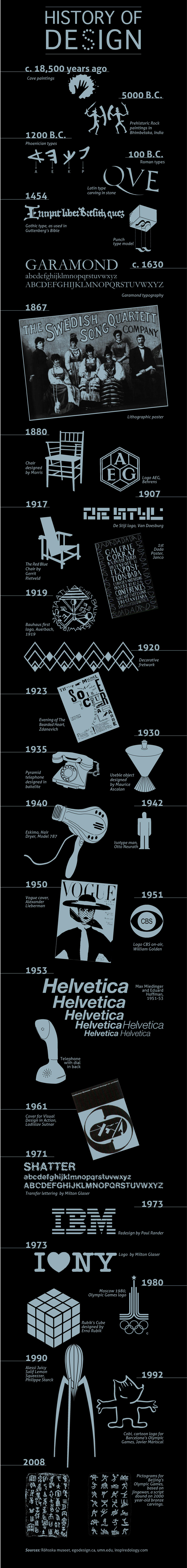 Fonte: http://www.businessinsider.com/the-history-of-design-2011-3